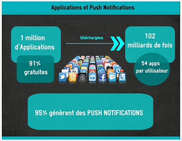 chiffres push notifications