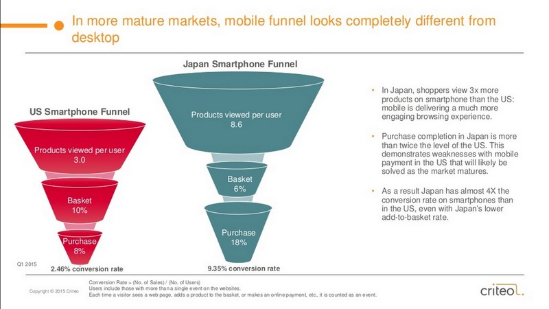 m-commerce tunnel de conversion