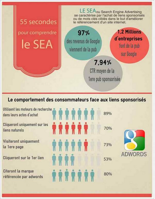 SEA et adwords